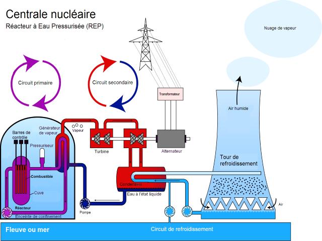 reglementation, nucleaire